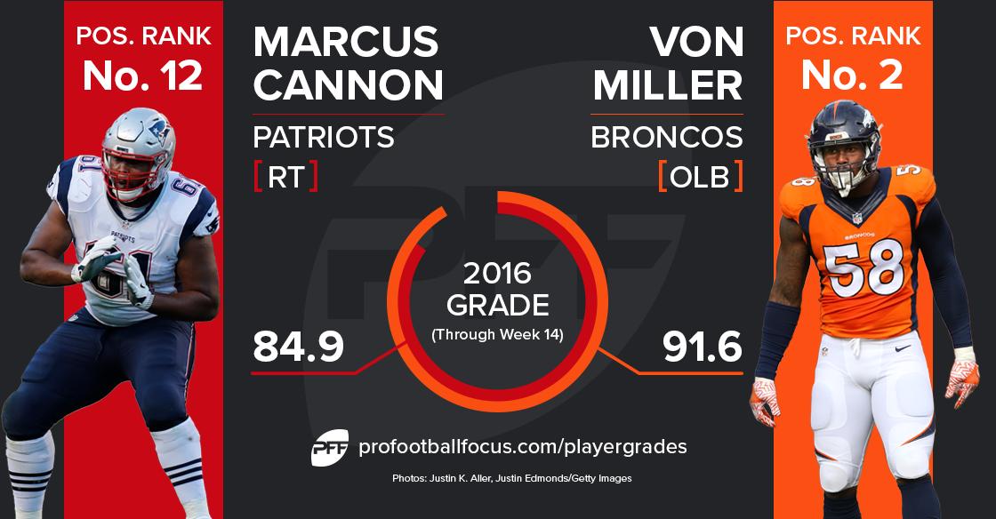 Marcus Cannon vs. Von Miller