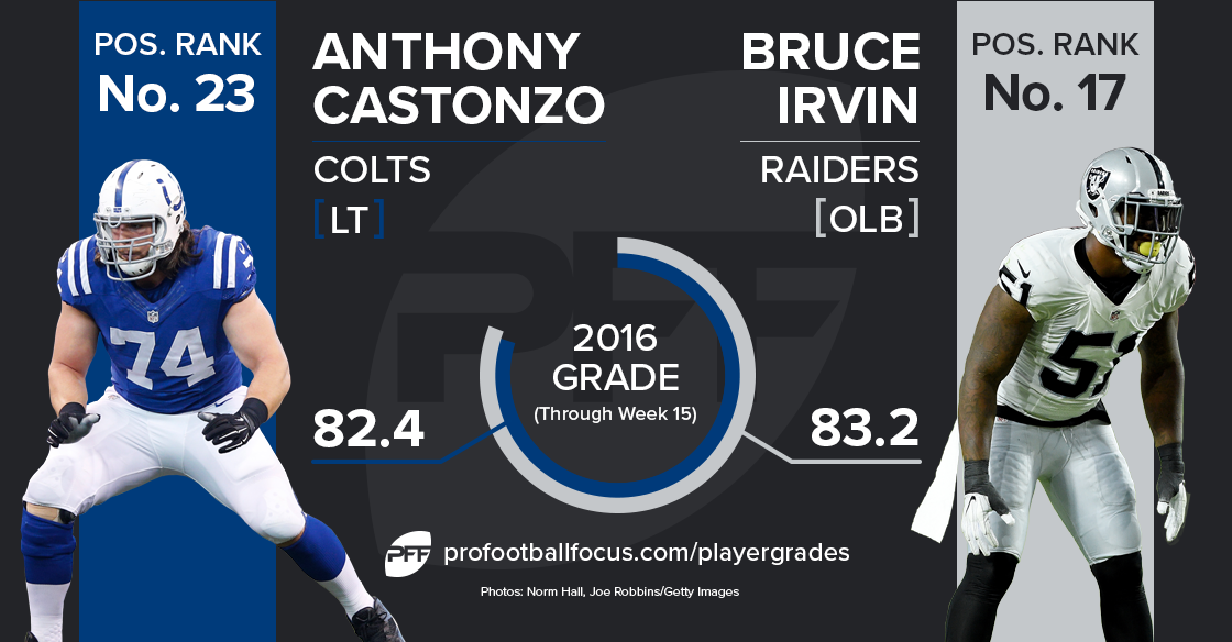 castonzo-irvin_player-matchup