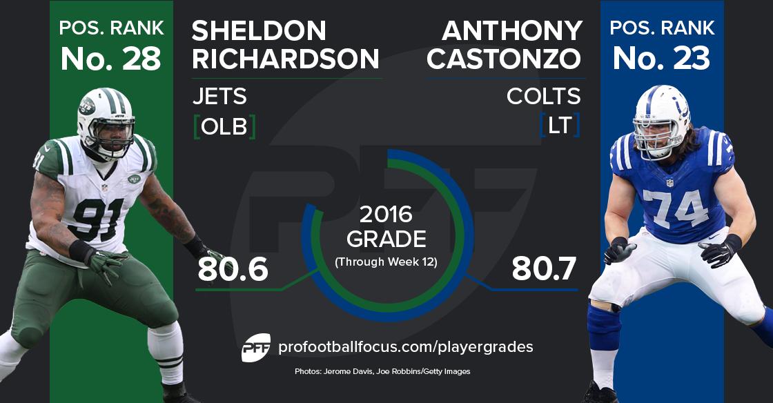 Anthony Castonzo vs Sheldon Richardson