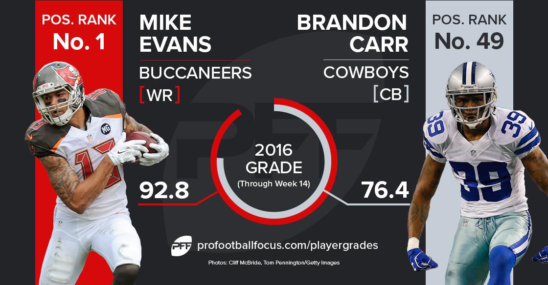 Mike Evans vs. Brandon Carr