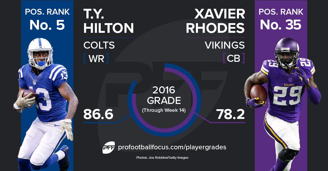 T.Y. Hilton v. Xavier Rhodes
