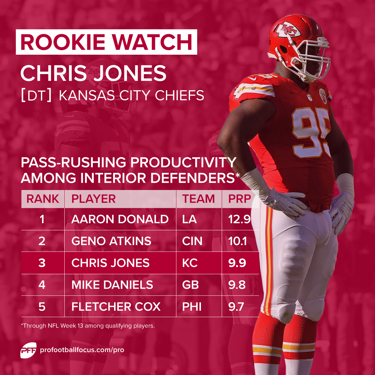 Chris Jones rookie watch