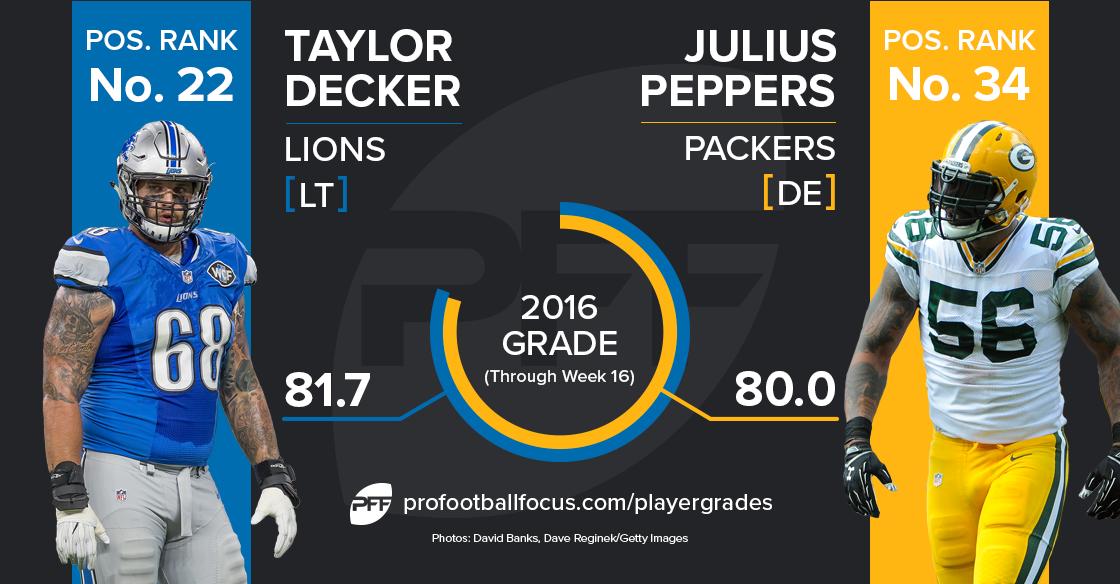 Julius Peppers vs Taylor Decker