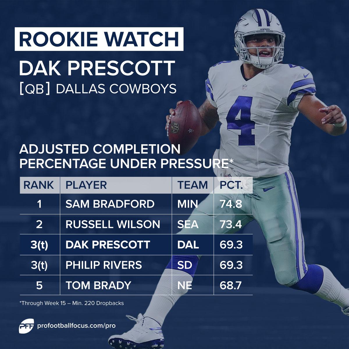 Dak Prescott rookie watch