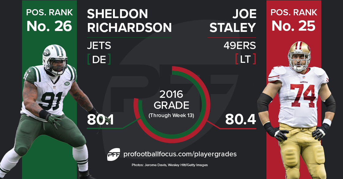 Sheldon Richardson vs Joe Staley