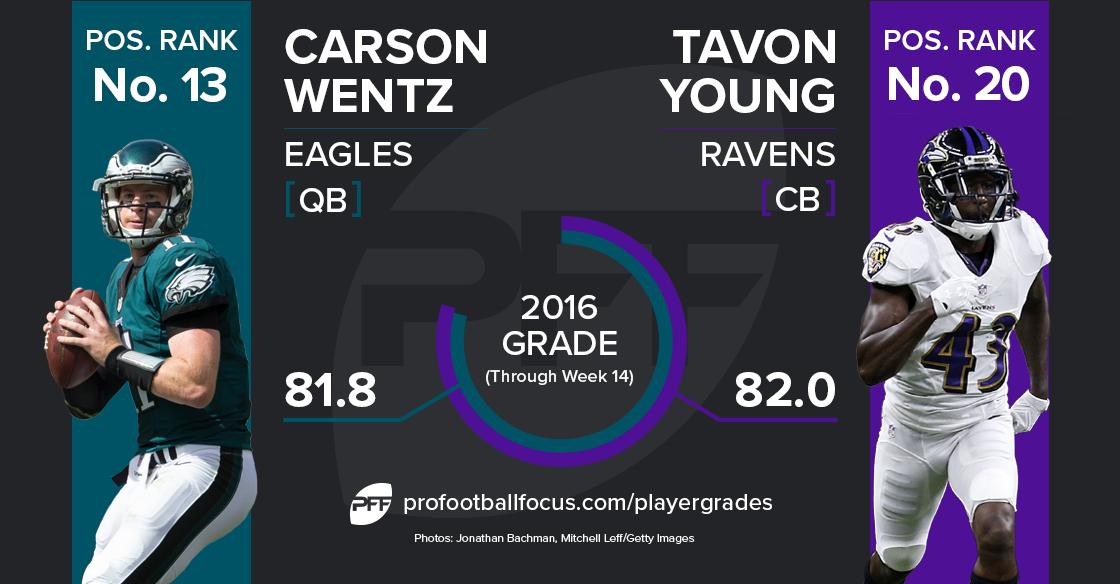 Carson Wentz v. Tavon Young