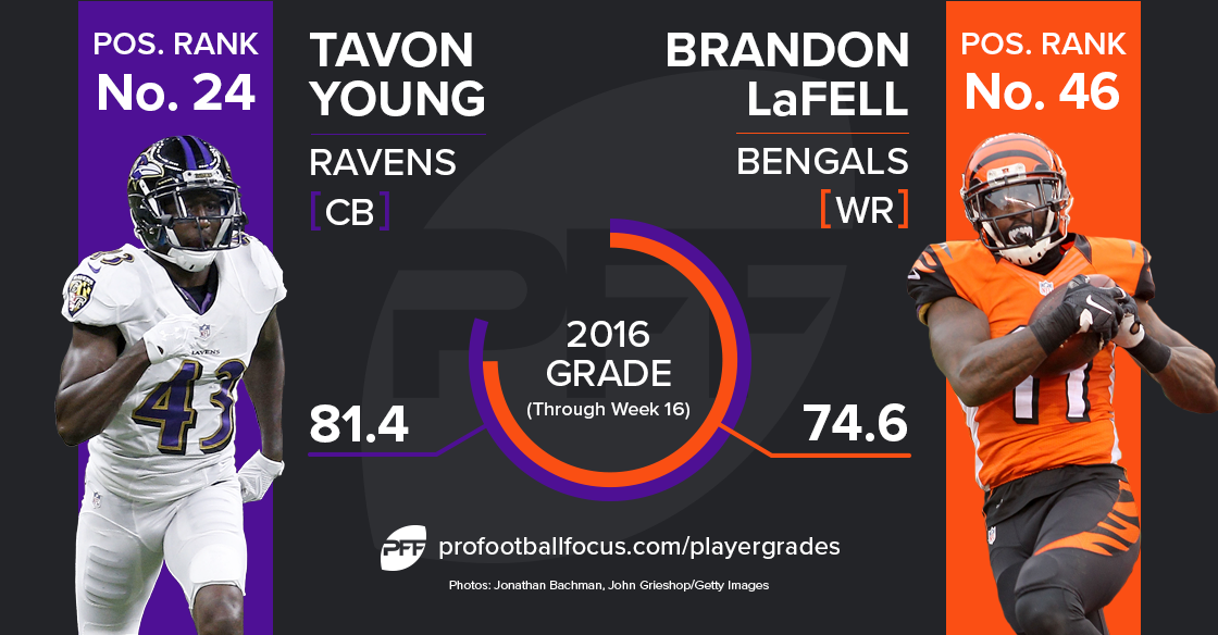 Brandon LaFell vs Tavon Young