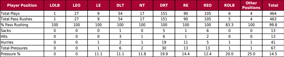 Jonathan Allen Pressure by Position