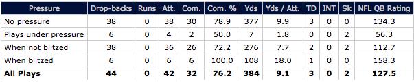 Tom Brady vs. pressure