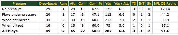 Aaron Rodgers vs. pressure