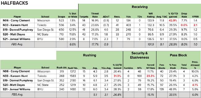 Senior Bowl RBs
