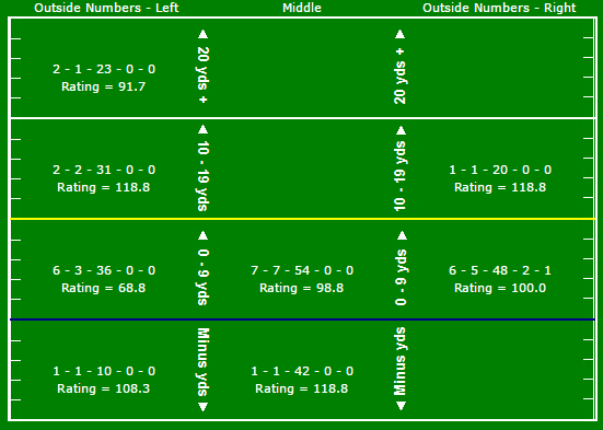 Smith passing chart