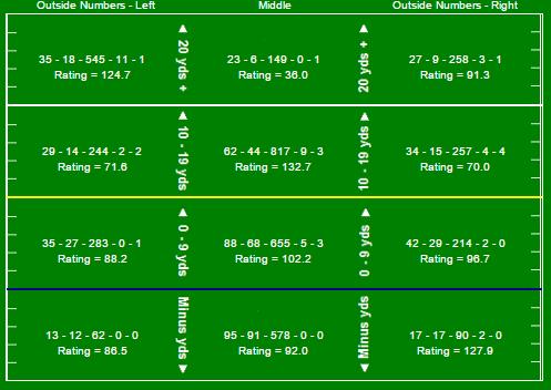watson-pre-nt-game-passing-chart