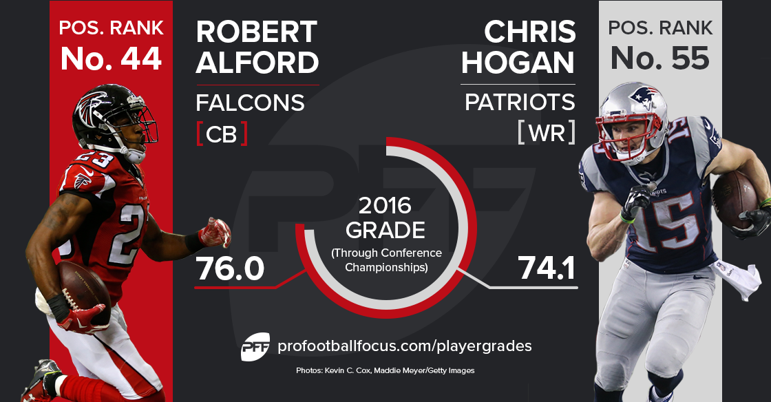 Robert Alford vs. Chris Hogan