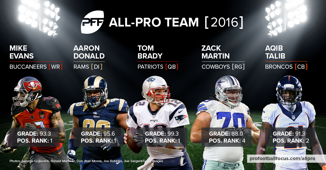 PFF 2016 All-Pro Team