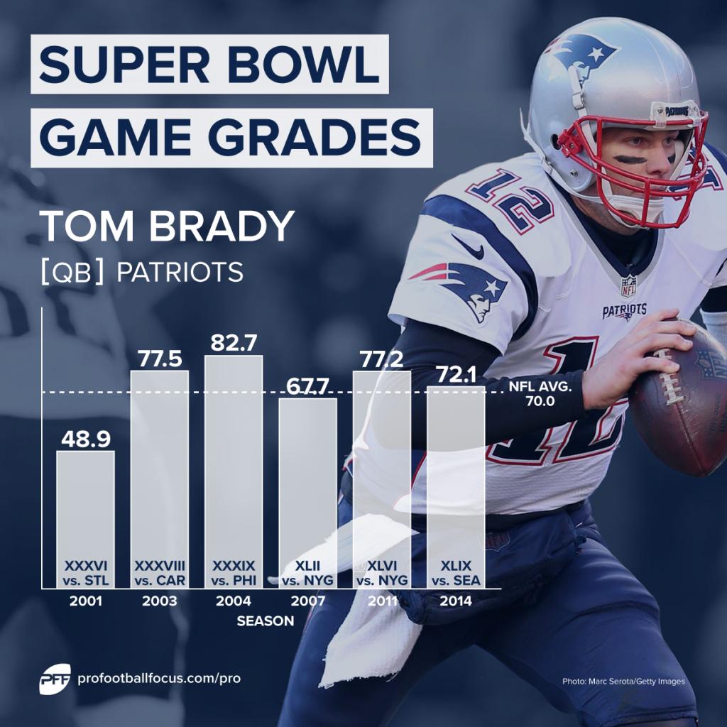 Tom Brady Super Bowl grades