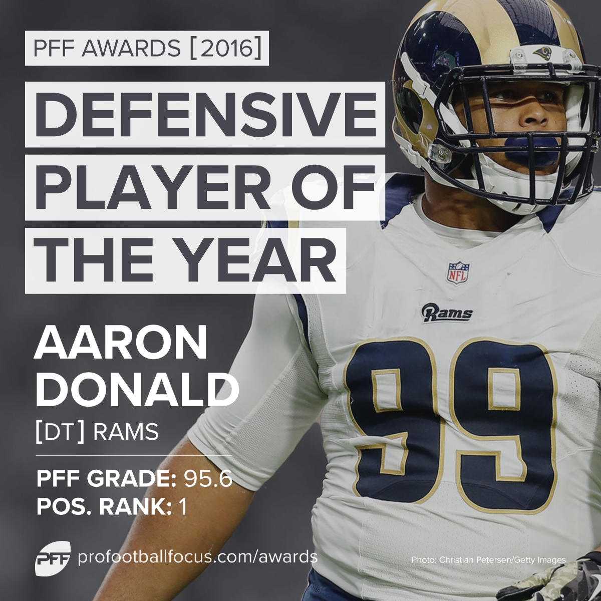 PFF Defensive Player of the Year: Aaron Donald