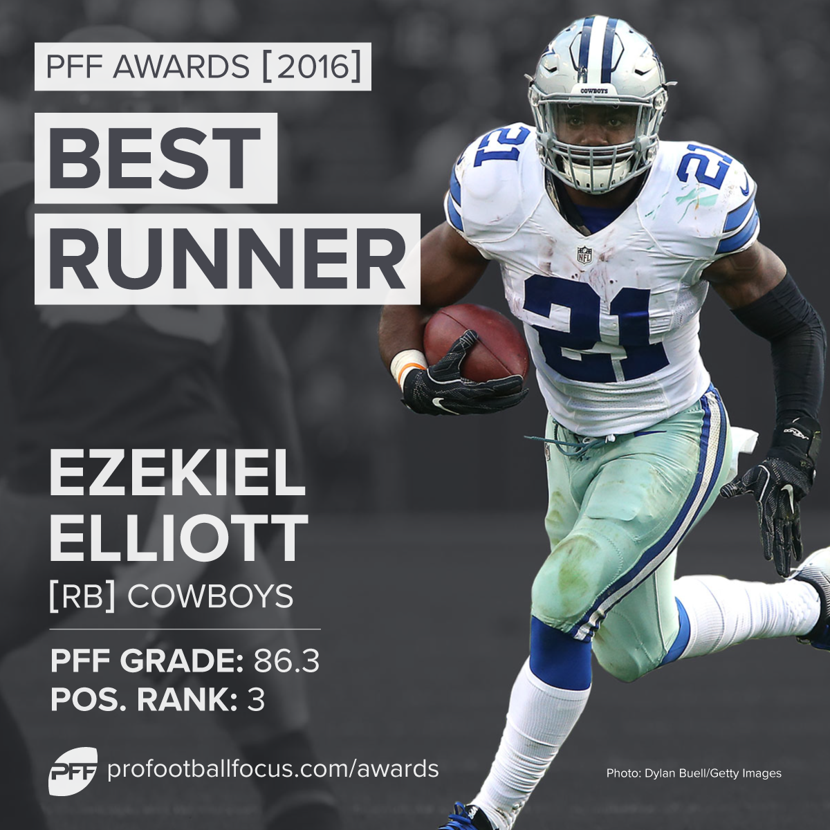 PFF 2016 Best Runner: Ezekiel Elliott