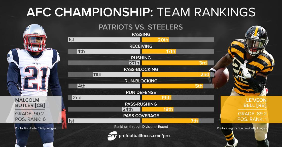Steelers vs. Patriots