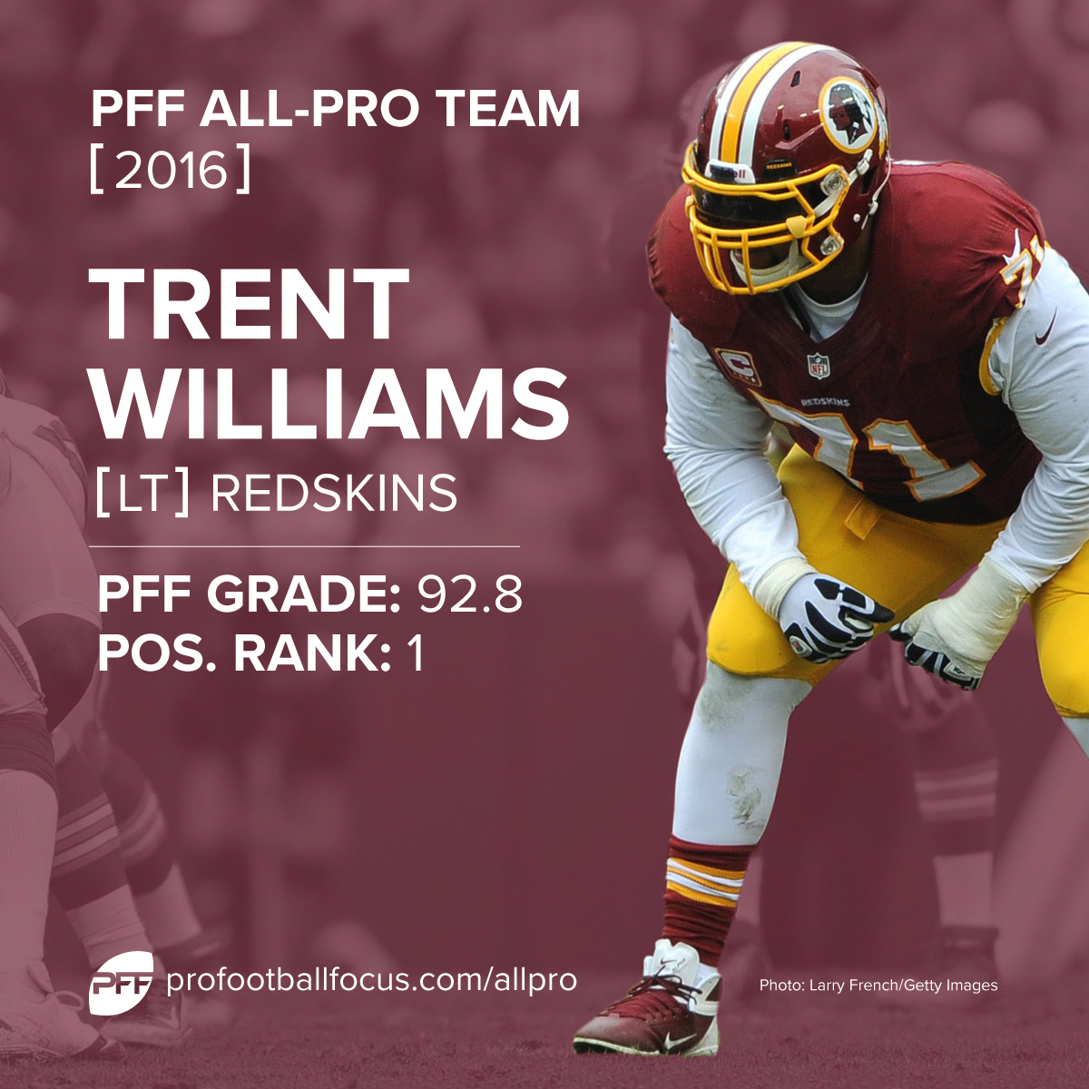 Trent Williams PFF All-Pro