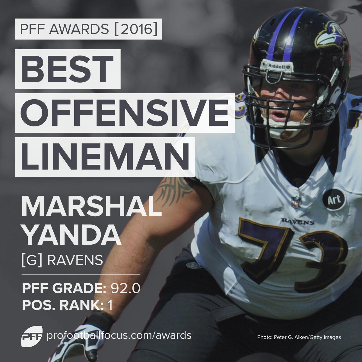 Best Offensive Lineman: Marshal Yanda