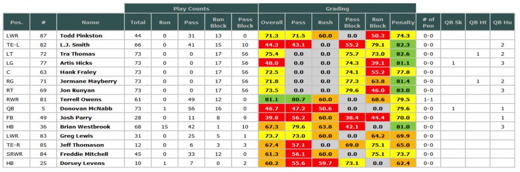 Eagles '04 season Super Bowl grades