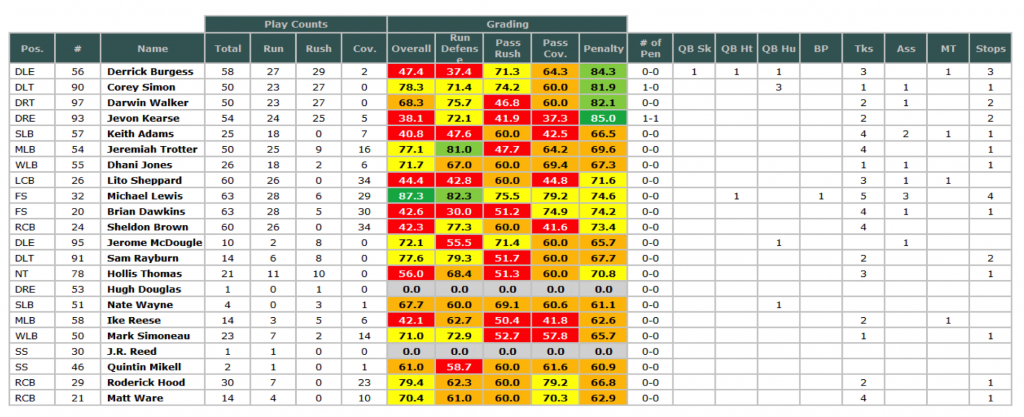 Eagles SB defense grades '04 season