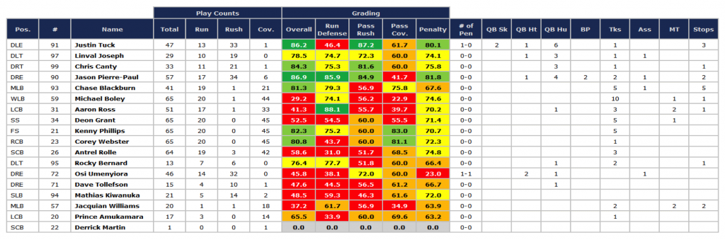 Giants SB defense grades '11 season