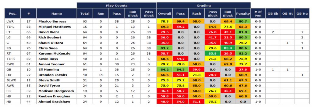 Giants SB offense grades '07 season