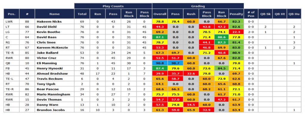 Giants SB offense grades '11 season