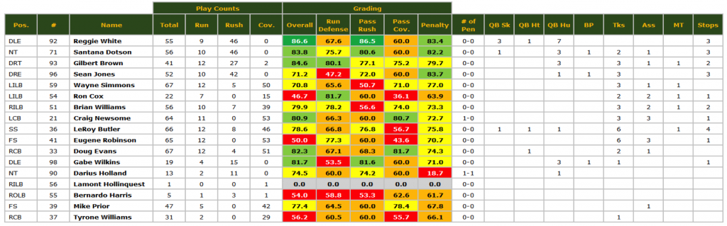 Packers SB defense grades '96 season