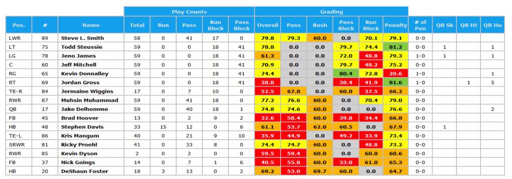 Panthers '03 season Super Bowl grades