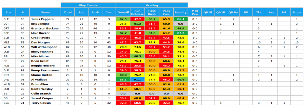 Panthers SB defense grades '03 season