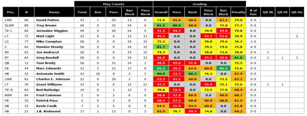 Patriots '01 season Super Bowl grades
