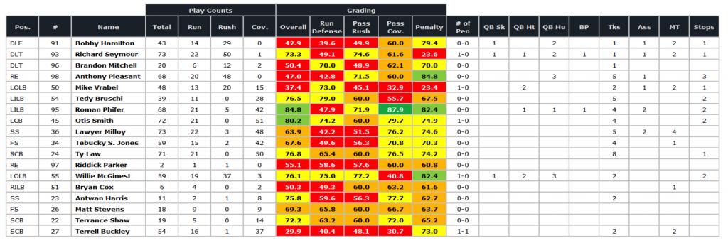 Patriots SB defense grades '01 season
