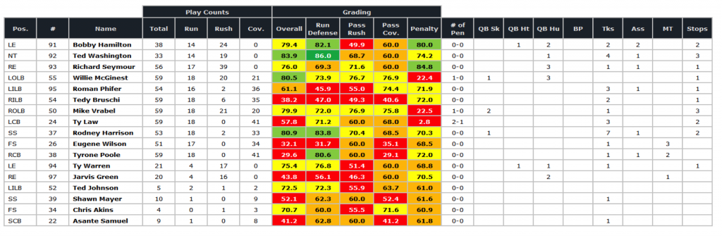 Patriots SB defense grades '03 season
