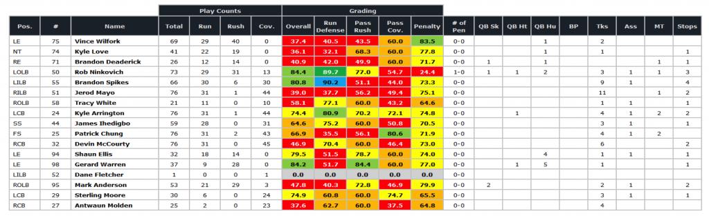 Patriots SB defense grades '11 season