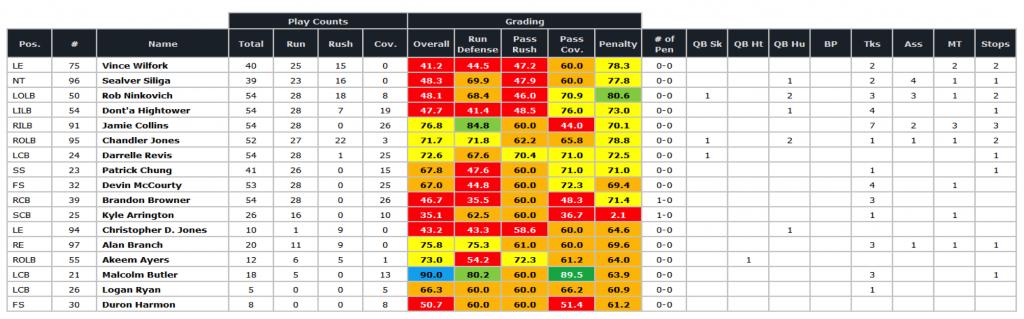 Patriots SB defense grades '14 season