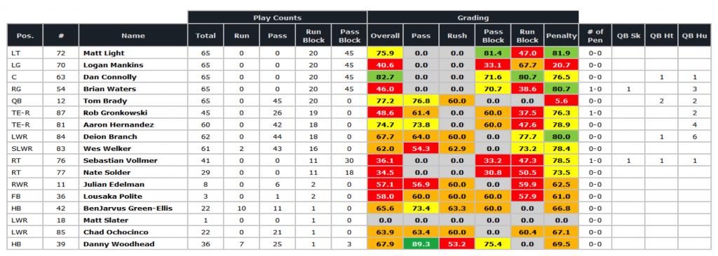 Patriots SB offense grades '11 season