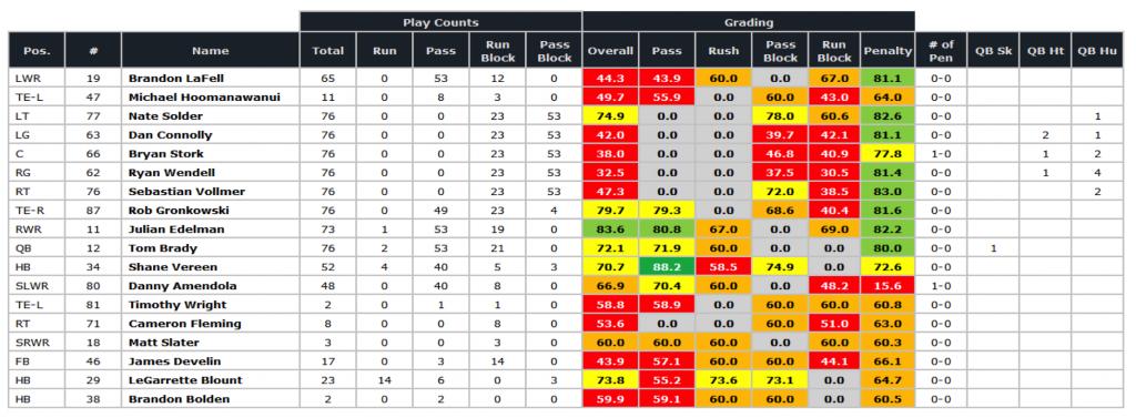 Patriots SB offense grades '14 season