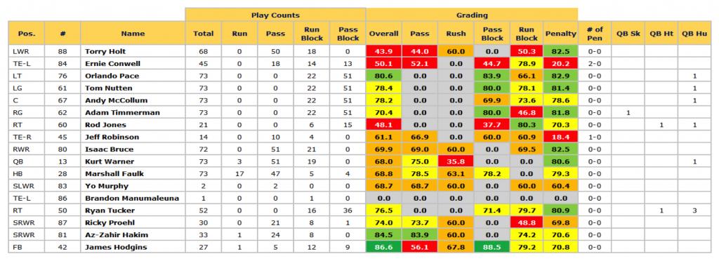 Rams '01 season Super Bowl grades