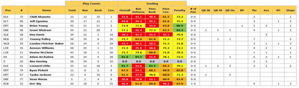 Rams SB defense grades '01 season