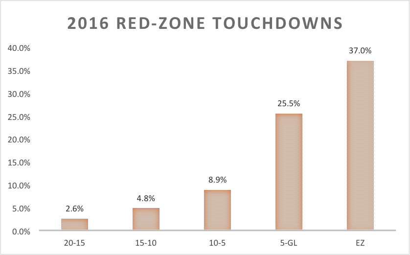 Red-zone touchdowns