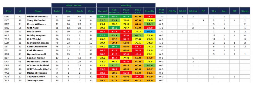 Seahawks SB defense grades '14 season