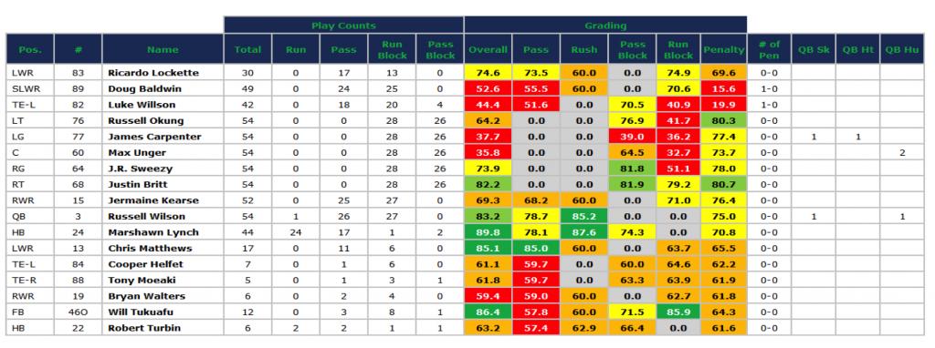 Seahawks SB offense grades '14 season