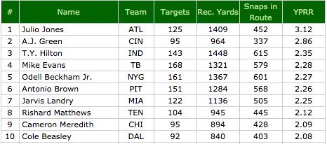yards per route run