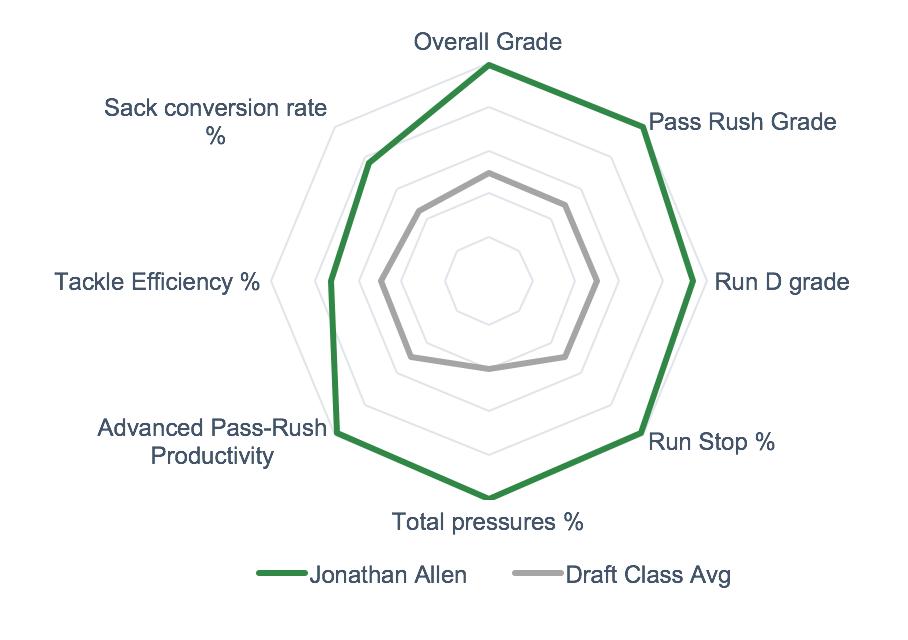 Jonathan Allen Spider Chart