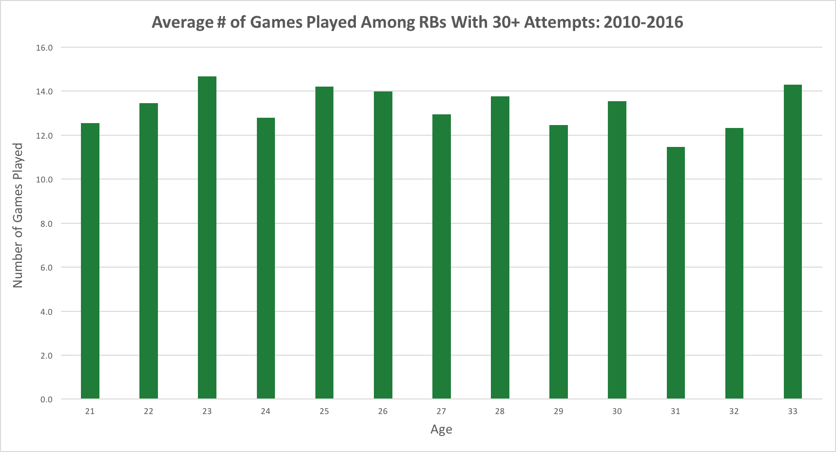 games-played-by-age