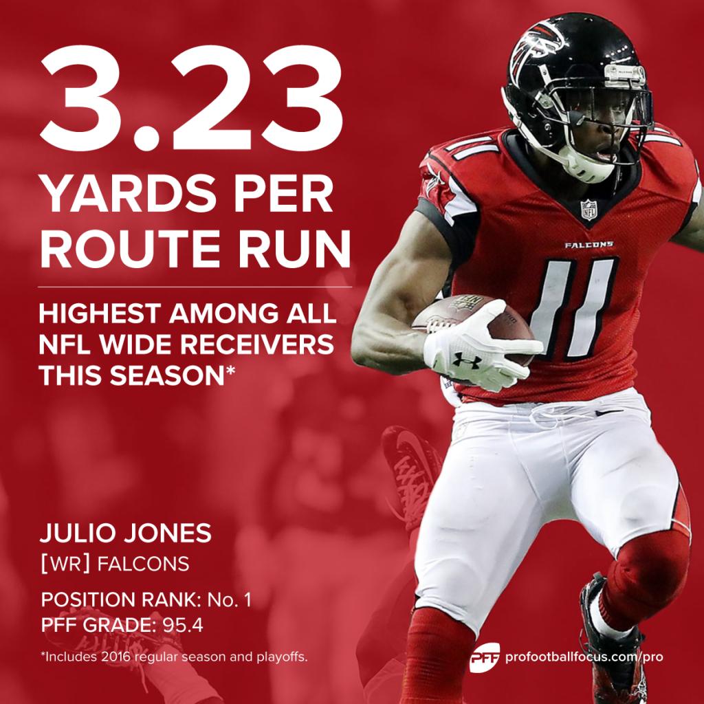 Julio Jones yards per route run