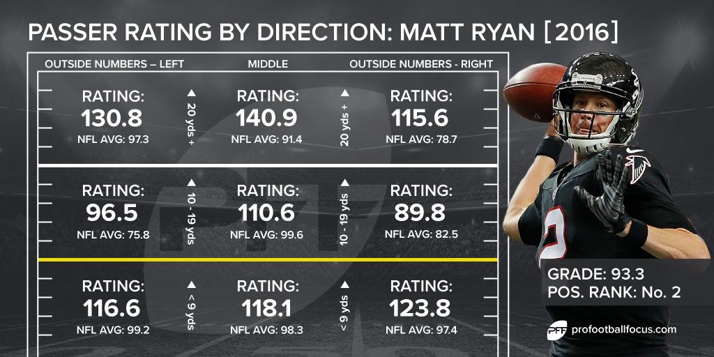 Matt Ryan passing chart